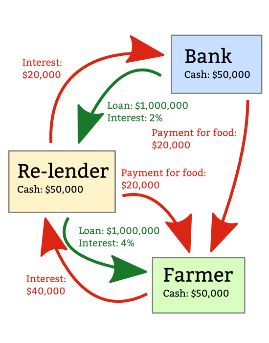 A diagram showing how a banker, a re-lender and a farmer all end up with the same amount